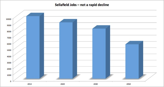 Sellafield Jobs Chart
